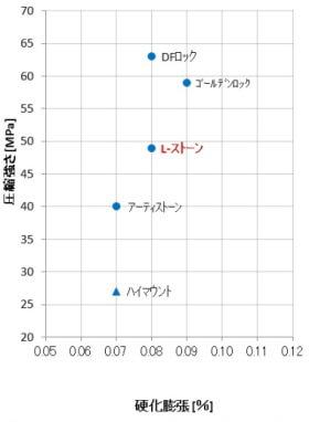 特性のグラフ